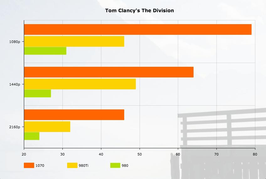 nvidia-1070-techzei-division